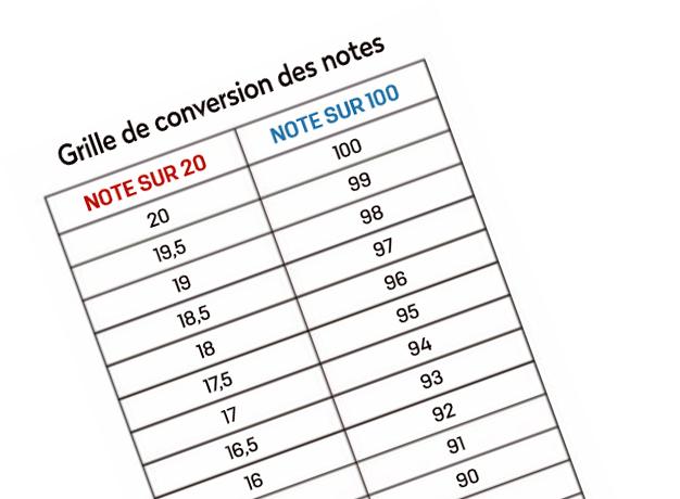 Das neue Bewertungssystem der Revue du Vin de France